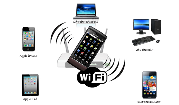 Dịch vụ Wifi Marketing internet